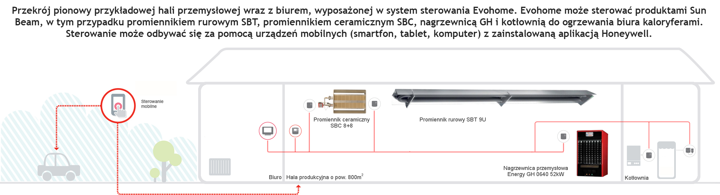 Schemat sterowania temperaturowego promienników gazowych i nagrzewnic firmy Sun Beam